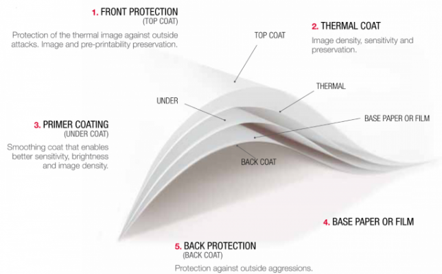 Ứng dụng của giấy in nhiệt trong thực tế